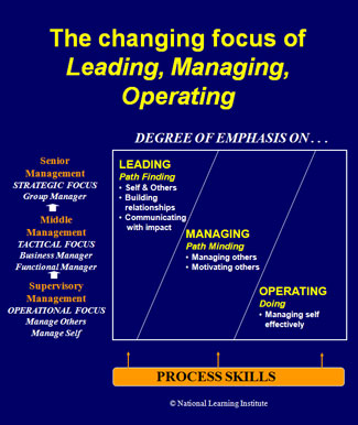 leadermanagerdiagram