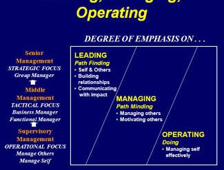 leadermanagerdiagram