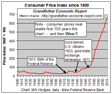 US price inflation
